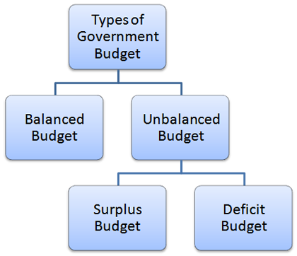 relationship between australia's budget deficit and Chapter 14 macroeconomics study  there is a positive relationship between the national debt and a federal government budget deficit  in 2005 the federal.
